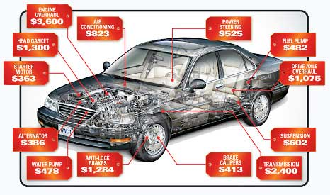 Extended Auto Warranty >> Extended Warranty Plans